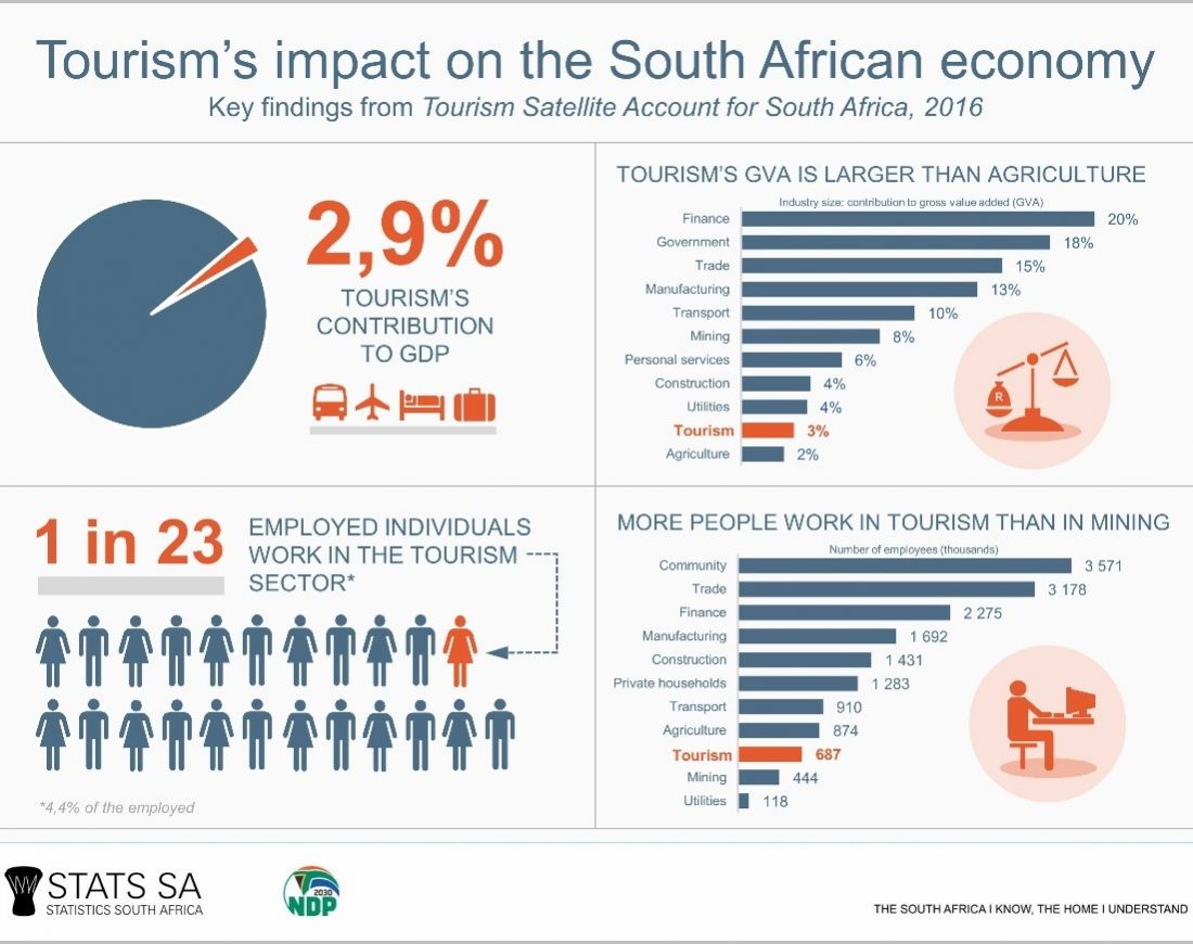 tourist-guide-courses-cape-town-south-african-tourism-stats